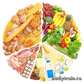 Купить лучшее спортивное питание для набора массы.