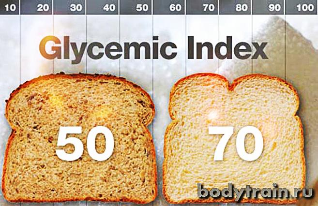 Гликемический индекс что это