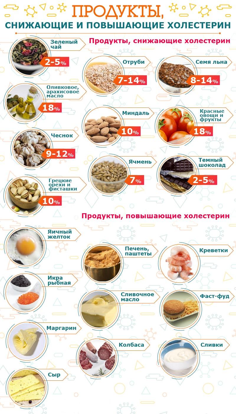 Кардиомагнил от повышенного холестерина