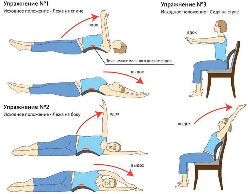 Симптомы боли в правом боку со стороны спины