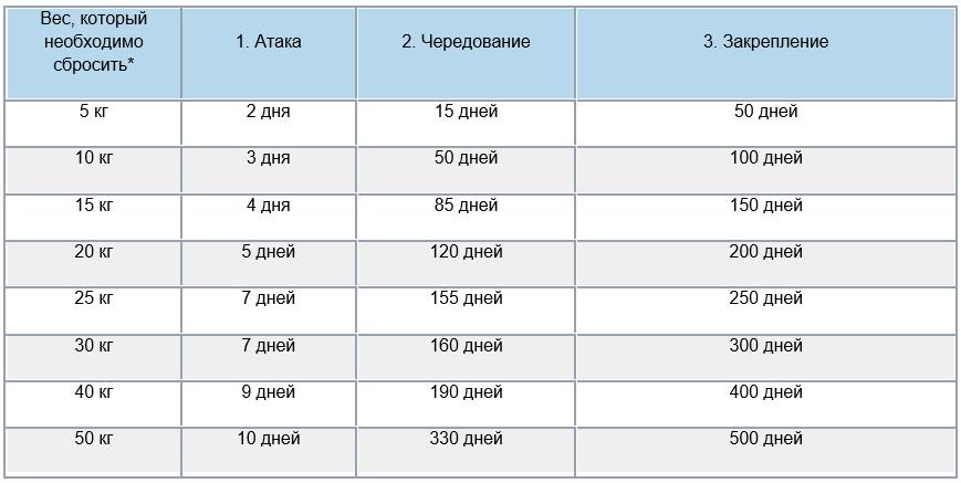 Диета магги меню на 4 недели таблица
