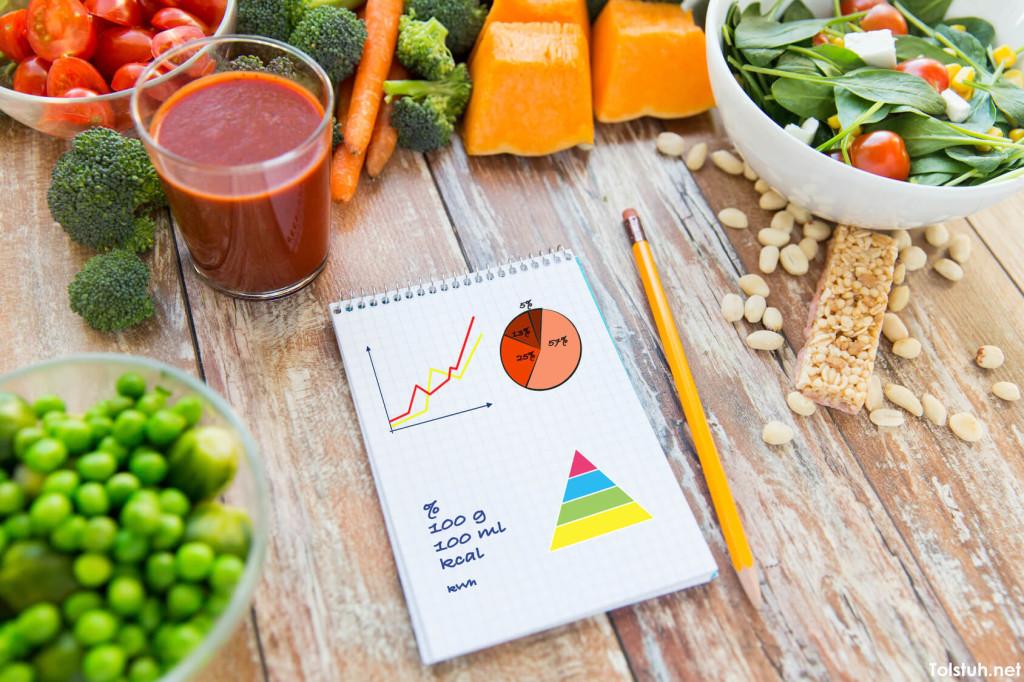 kak rasschitat normu kalorij v den
