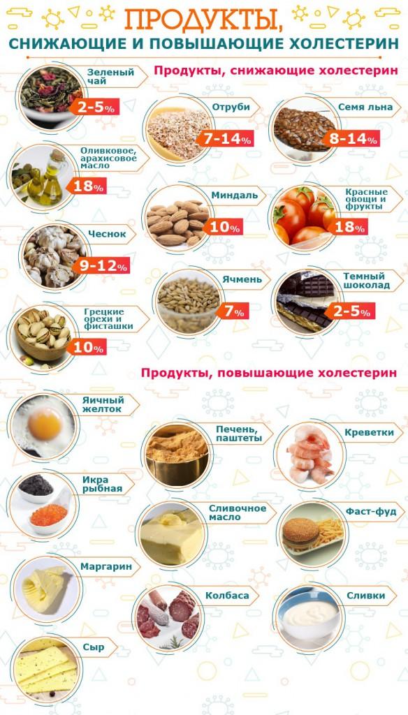 produkti-kotrie-povyshayut-ili-snizhayut-xolesterin