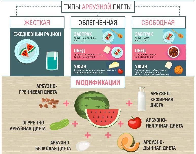 Можно есть при белковой диете арбуз